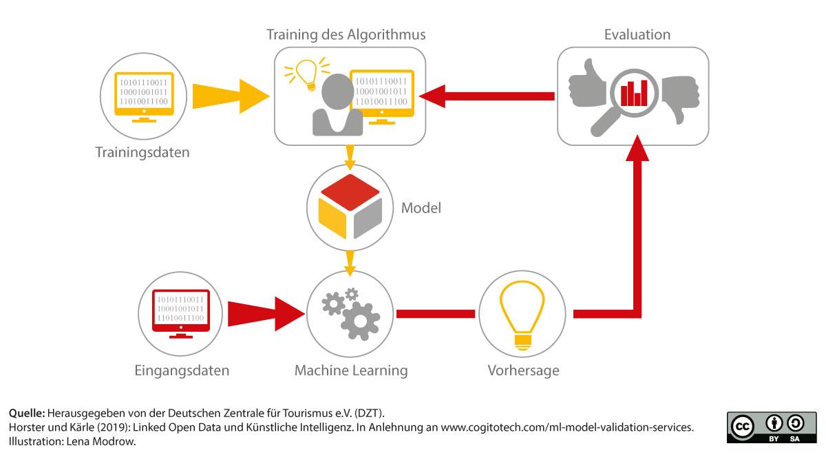Ablauf des Machine Learning