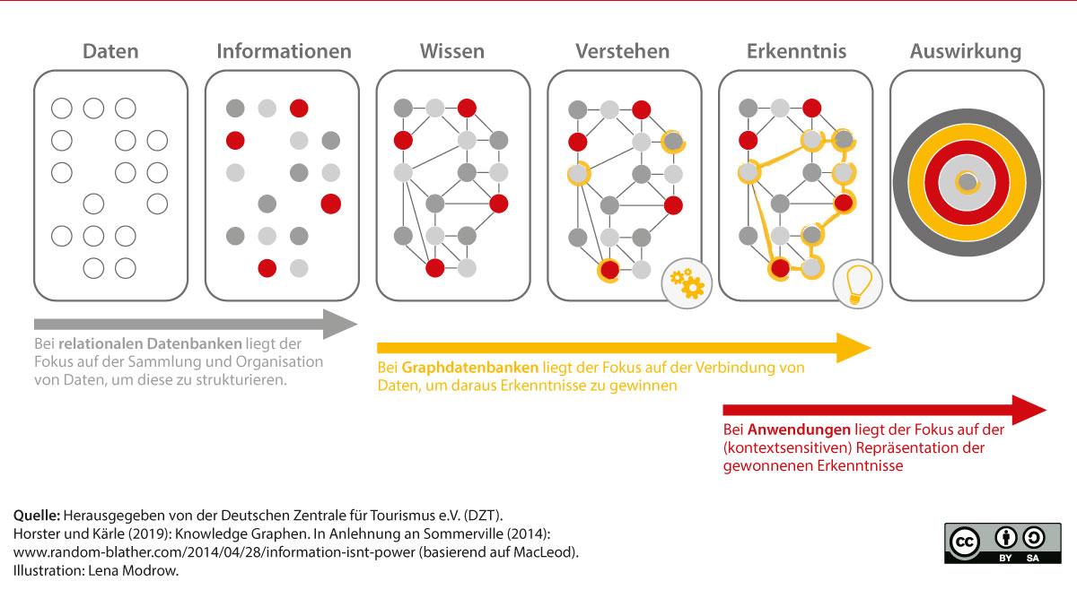 Mit Graphendatenbanken von Daten zu Wissen gelangen