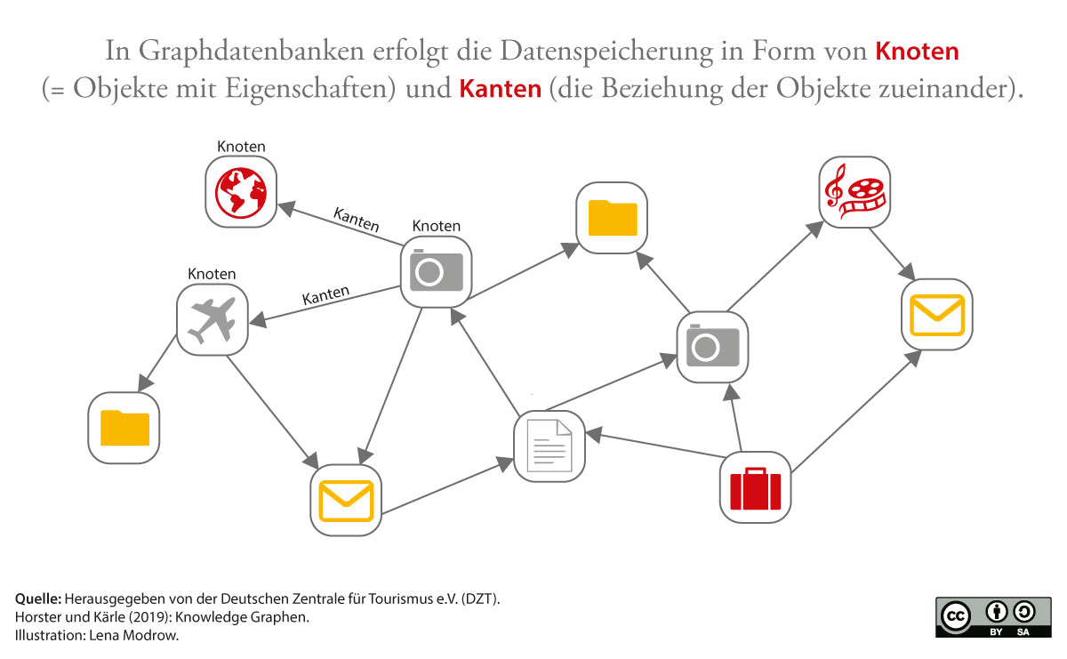 Datenhaltung in Graphendatenbanken