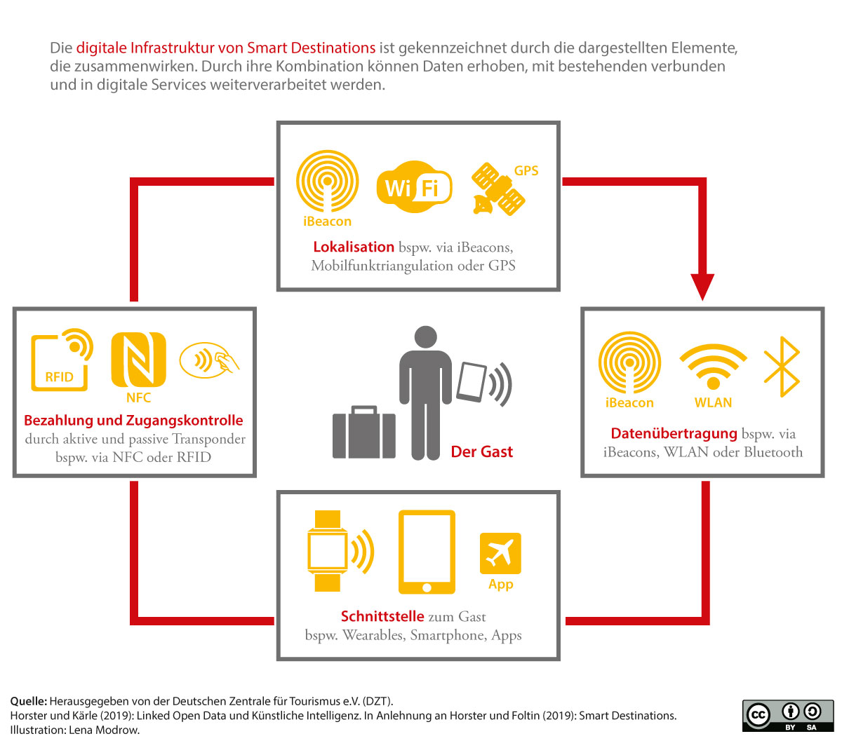 Digitale Infrastruktur von Smart Destinations