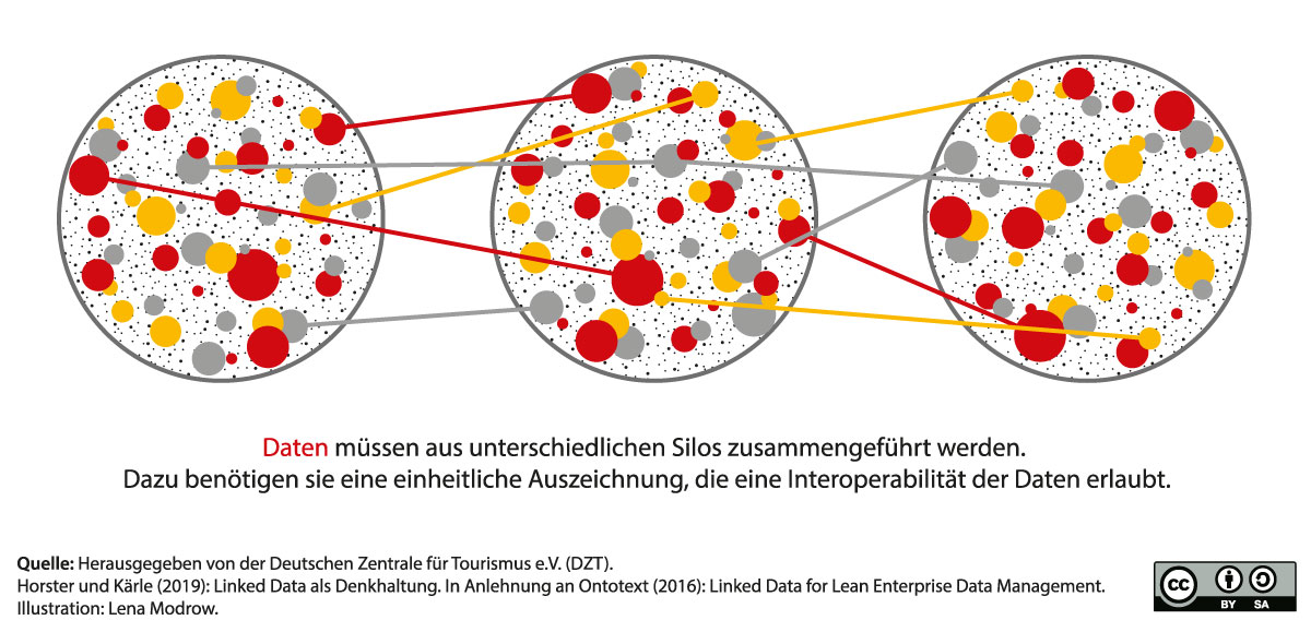 Die Idee von Linked Data