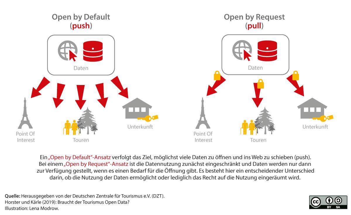 Open Data Ansätze