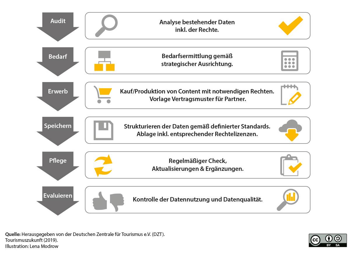 Einführung von Open Data – Vorgehen