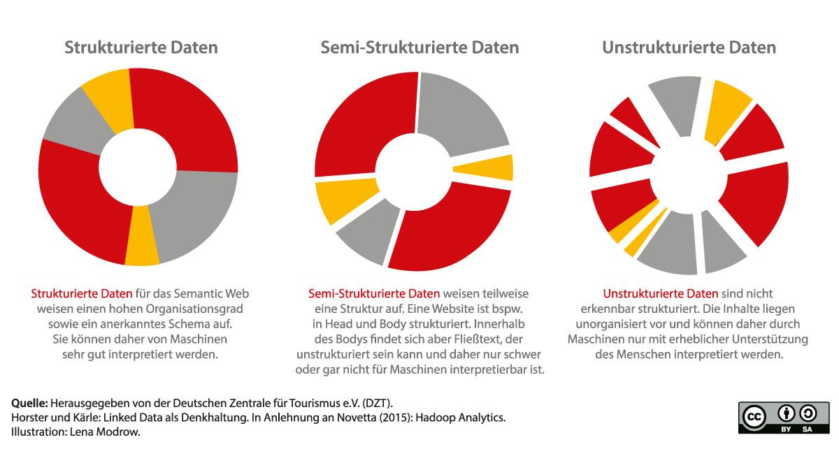 Die Struktur der Daten für das Semantic Web