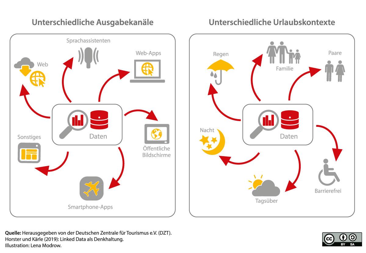 Veränderte Anforderungen an Daten durch diversifizierte Anwendungsbereiche