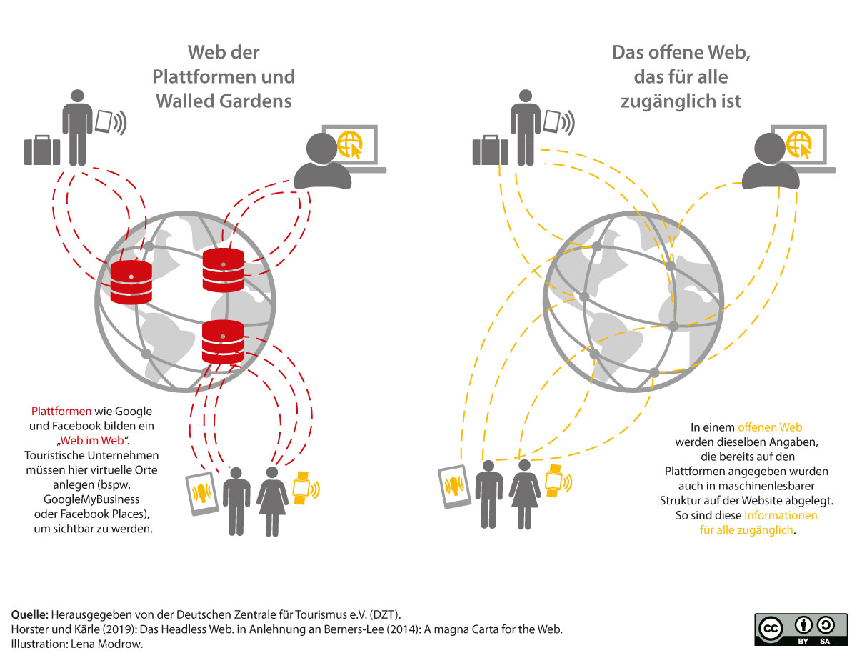 Web der Plattformen vs. offenes Web