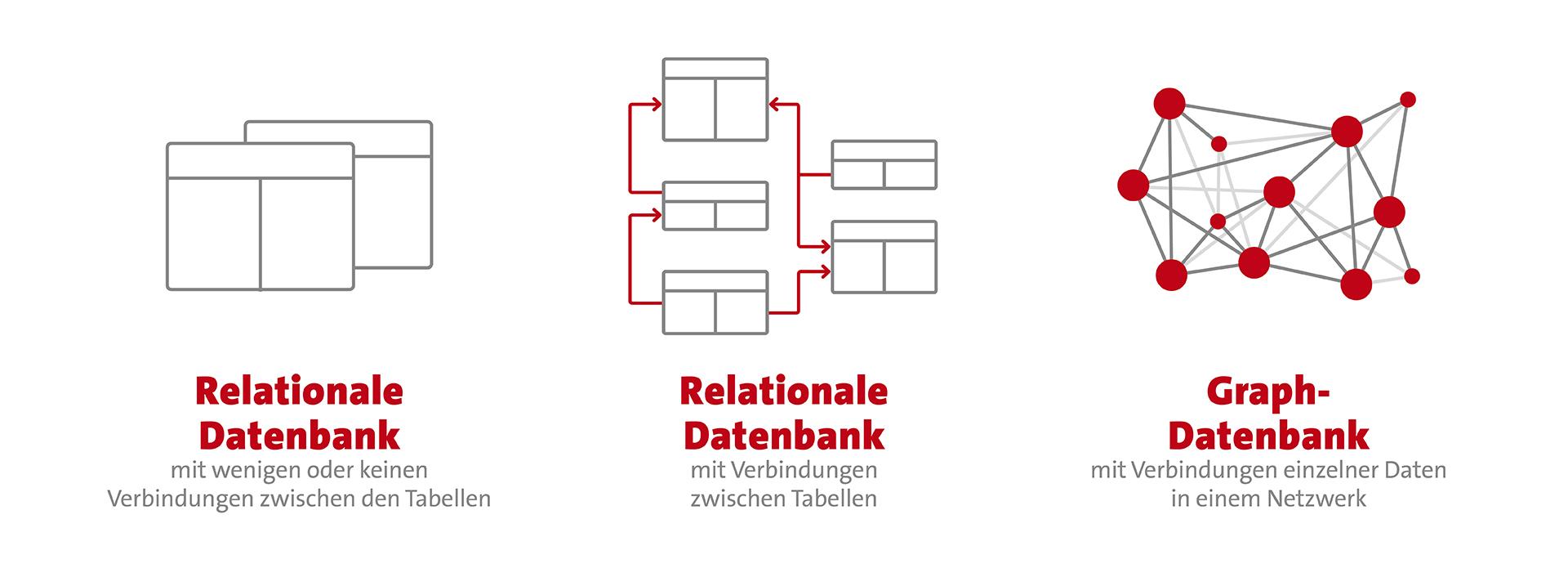 Die Vernetzung von Daten mithilfe unterschiedlicher Datenbanksysteme