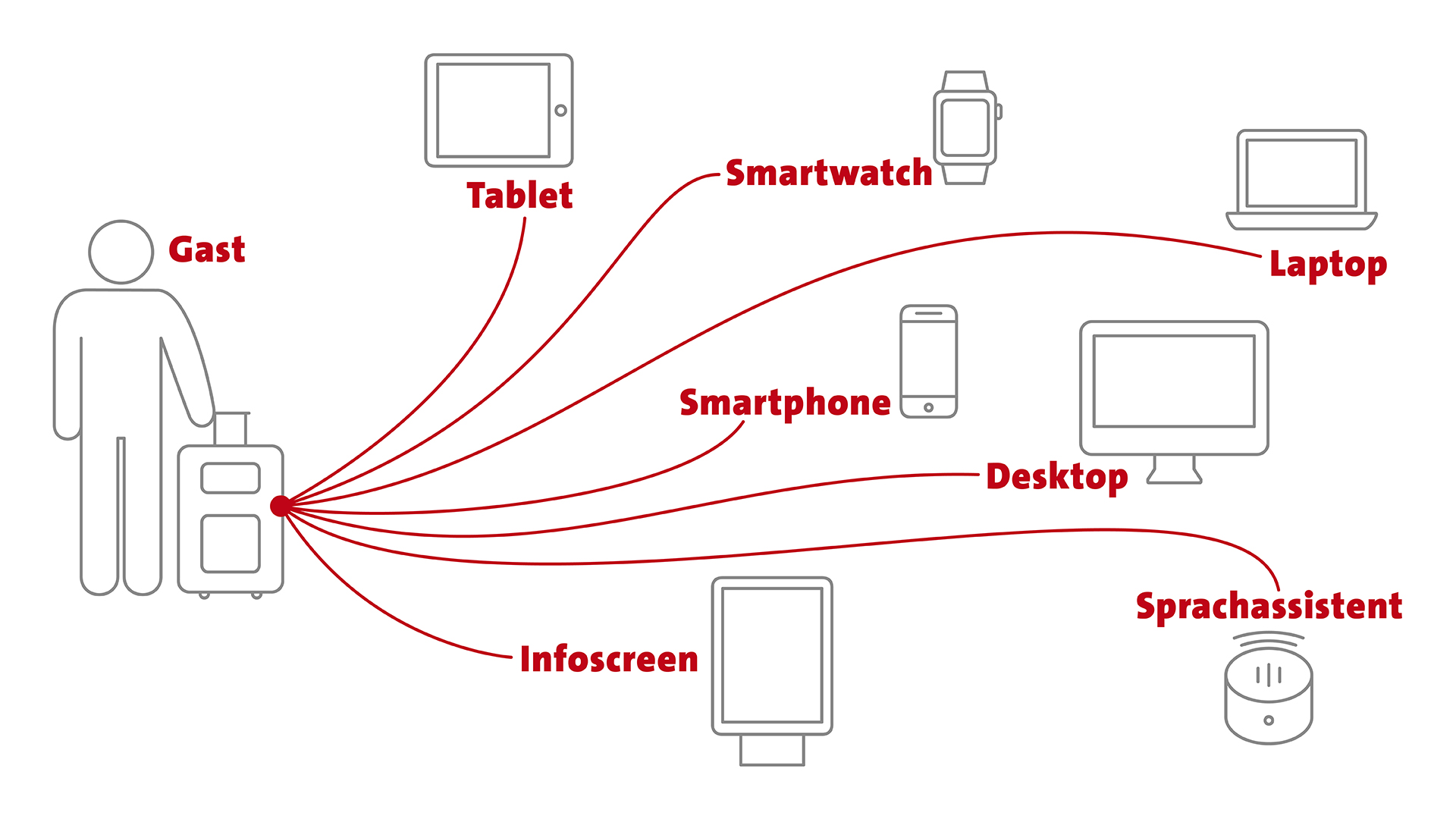 Der digital vernetzte Gast