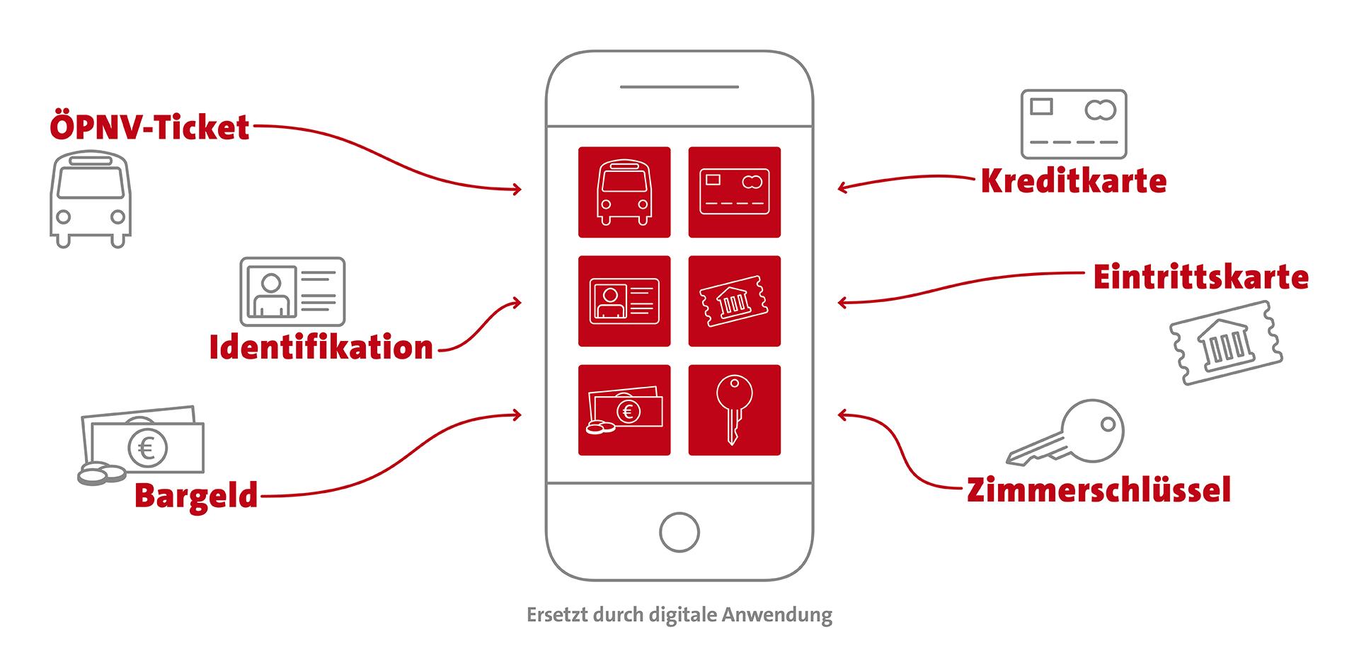Verbindung realer und digitaler Erlebniswelten