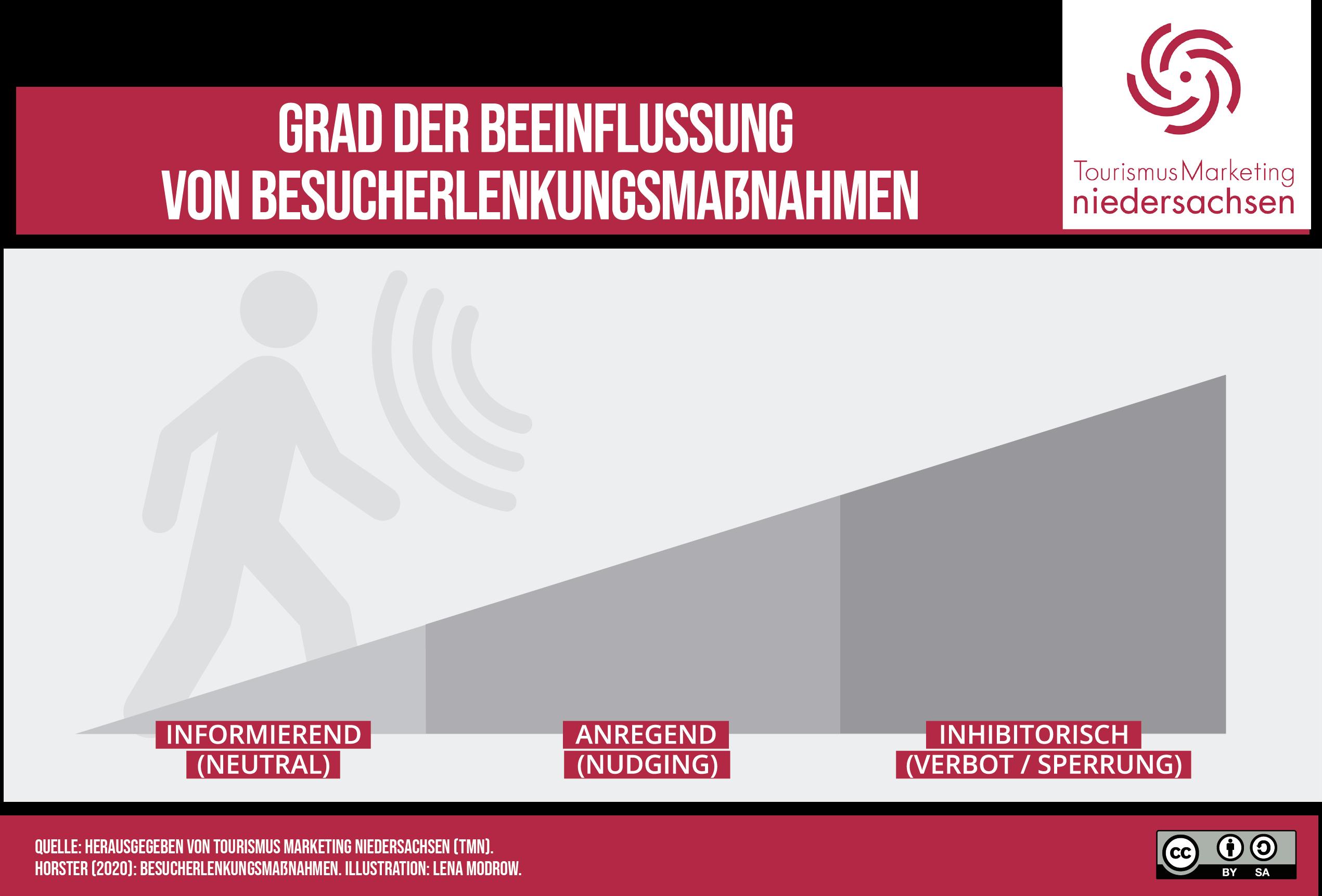 Infografik Grad der Beeinflussung von Besucherlenkungsmaßnahmen