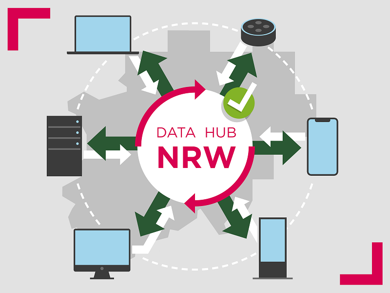 Schaubild Data Hub NRW